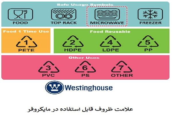 علامت ظروف قابل استفاده در مایکروفر